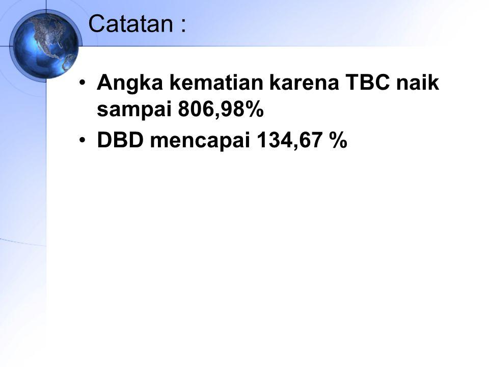 Catatan : Angka kematian karena TBC naik sampai 806,98%
