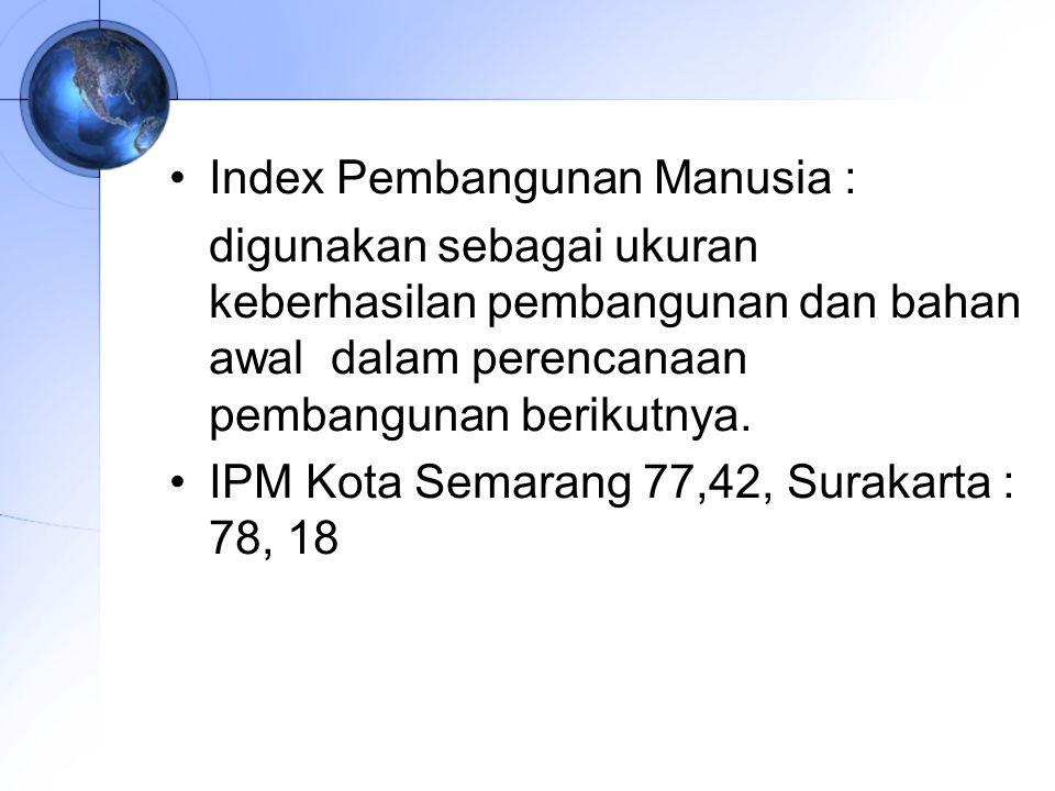 Index Pembangunan Manusia :