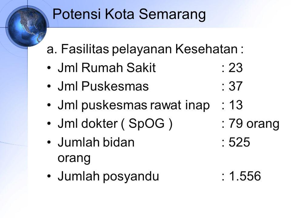 Potensi Kota Semarang a. Fasilitas pelayanan Kesehatan :