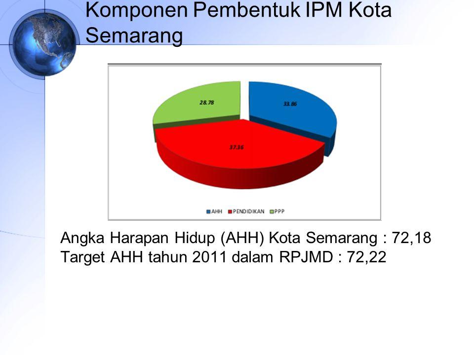 Komponen Pembentuk IPM Kota Semarang