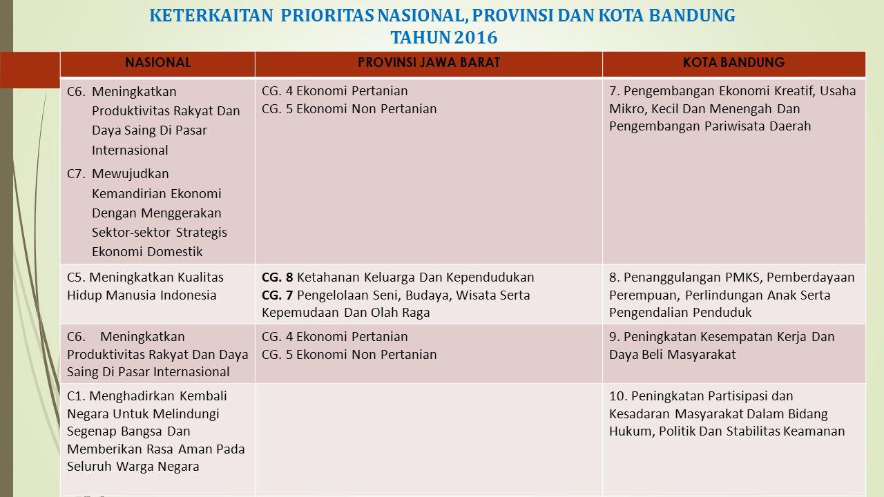KETERKAITAN PRIORITAS NASIONAL, PROVINSI DAN KOTA BANDUNG TAHUN 2016