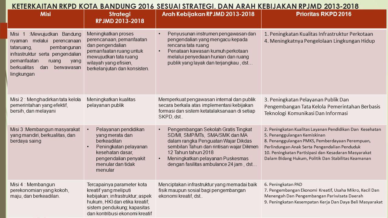 KETERKAITAN RKPD KOTA BANDUNG 2016 SESUAI STRATEGI, DAN ARAH KEBIJAKAN RPJMD 2013-2018