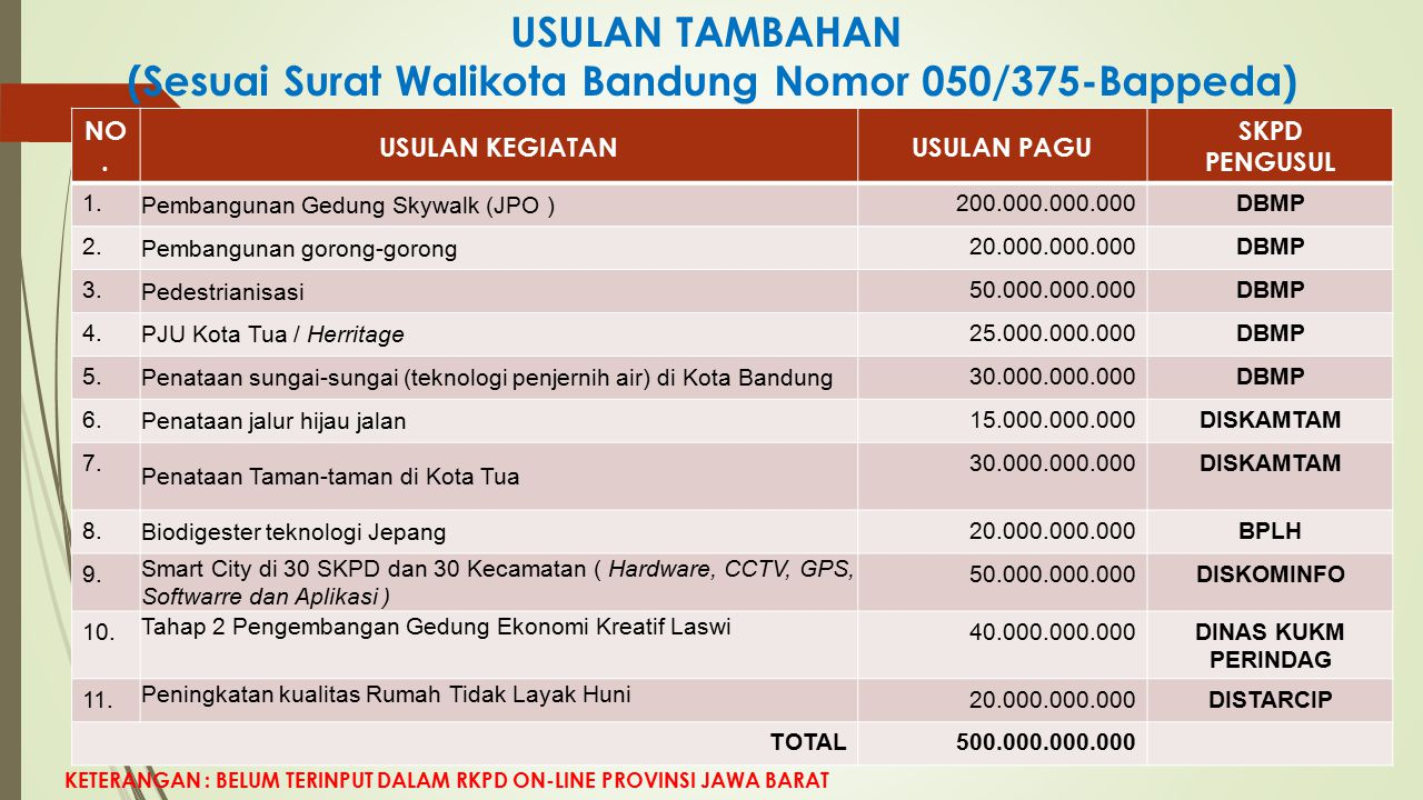 USULAN TAMBAHAN (Sesuai Surat Walikota Bandung Nomor 050/375-Bappeda)