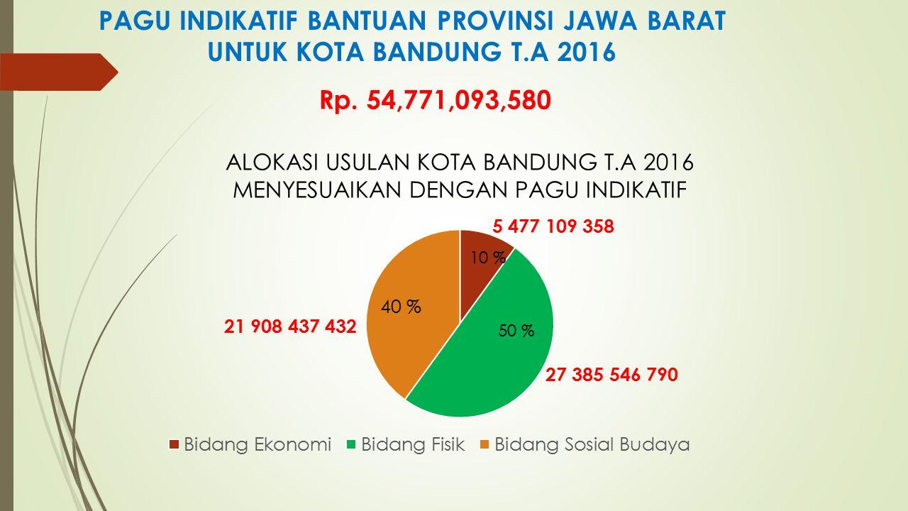PAGU INDIKATIF BANTUAN PROVINSI JAWA BARAT UNTUK KOTA BANDUNG T.A 2016