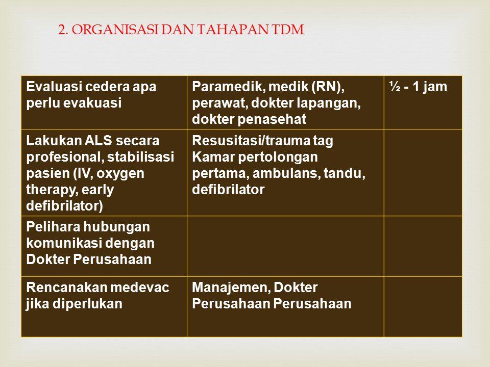 2. ORGANISASI DAN TAHAPAN TDM