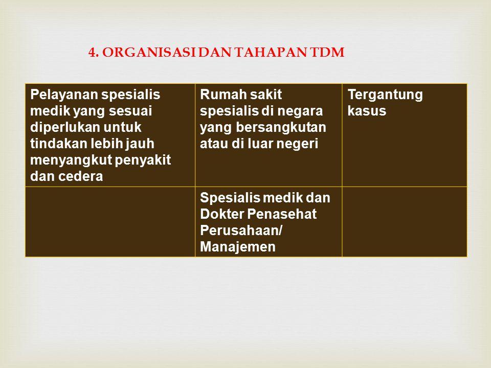 4. ORGANISASI DAN TAHAPAN TDM