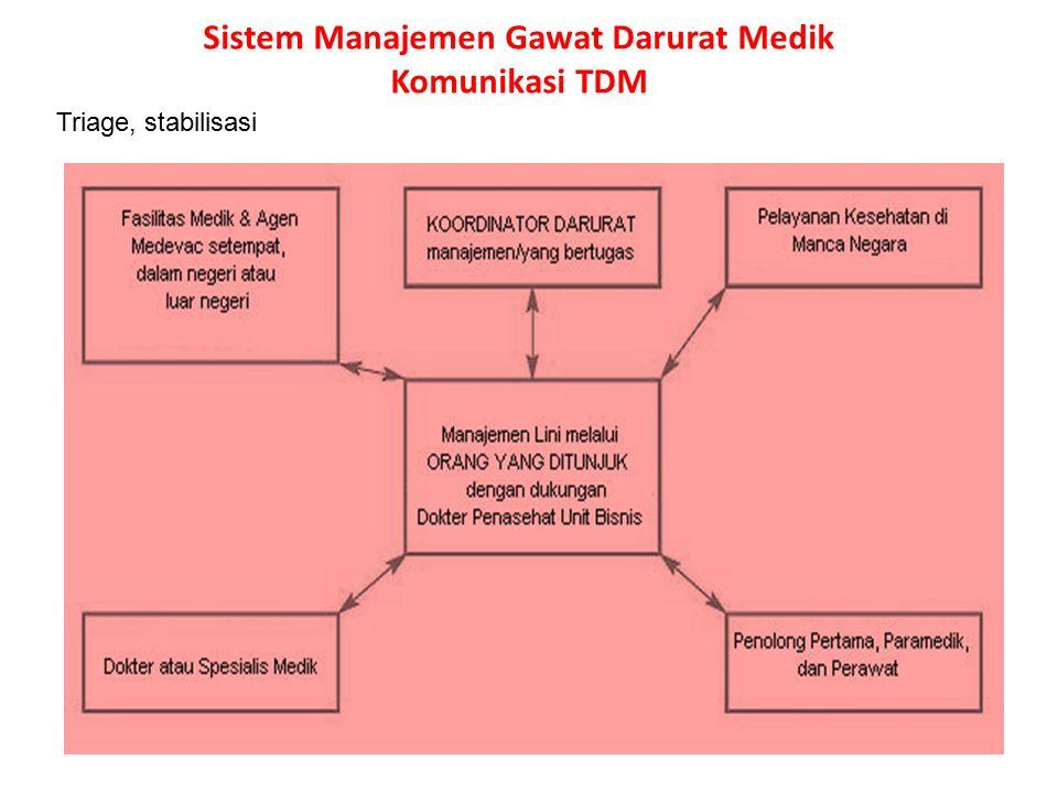 Sistem Manajemen Gawat Darurat Medik Komunikasi TDM