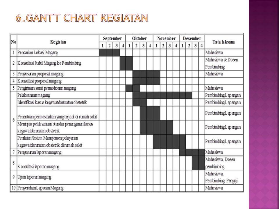 6.Gantt Chart kegiatan