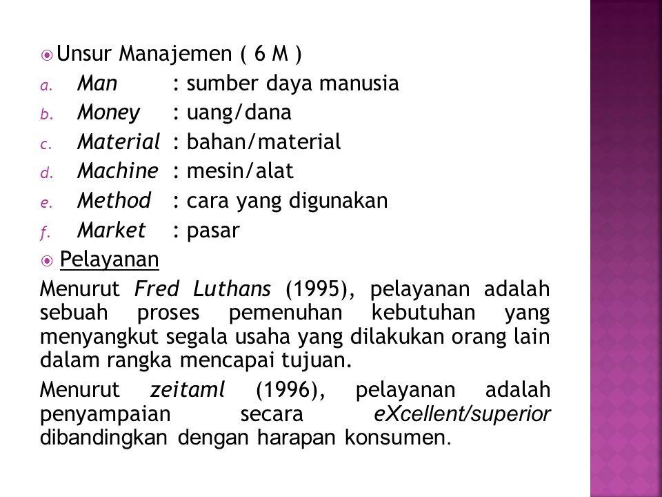 Unsur Manajemen ( 6 M ) Man : sumber daya manusia. Money : uang/dana. Material : bahan/material.