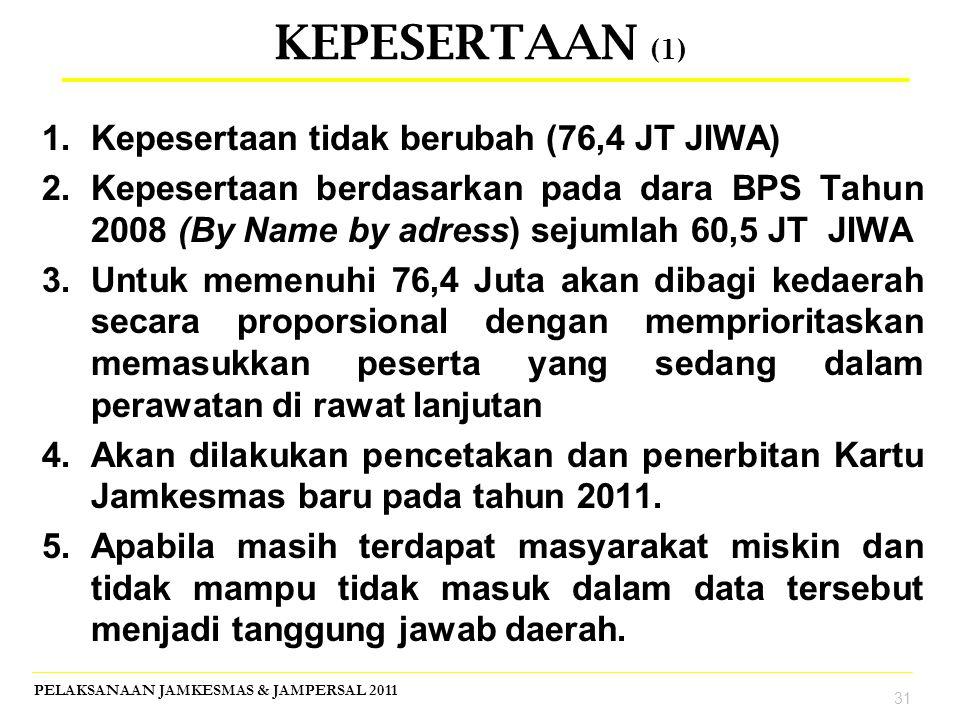 KEPESERTAAN (1) Kepesertaan tidak berubah (76,4 JT JIWA)