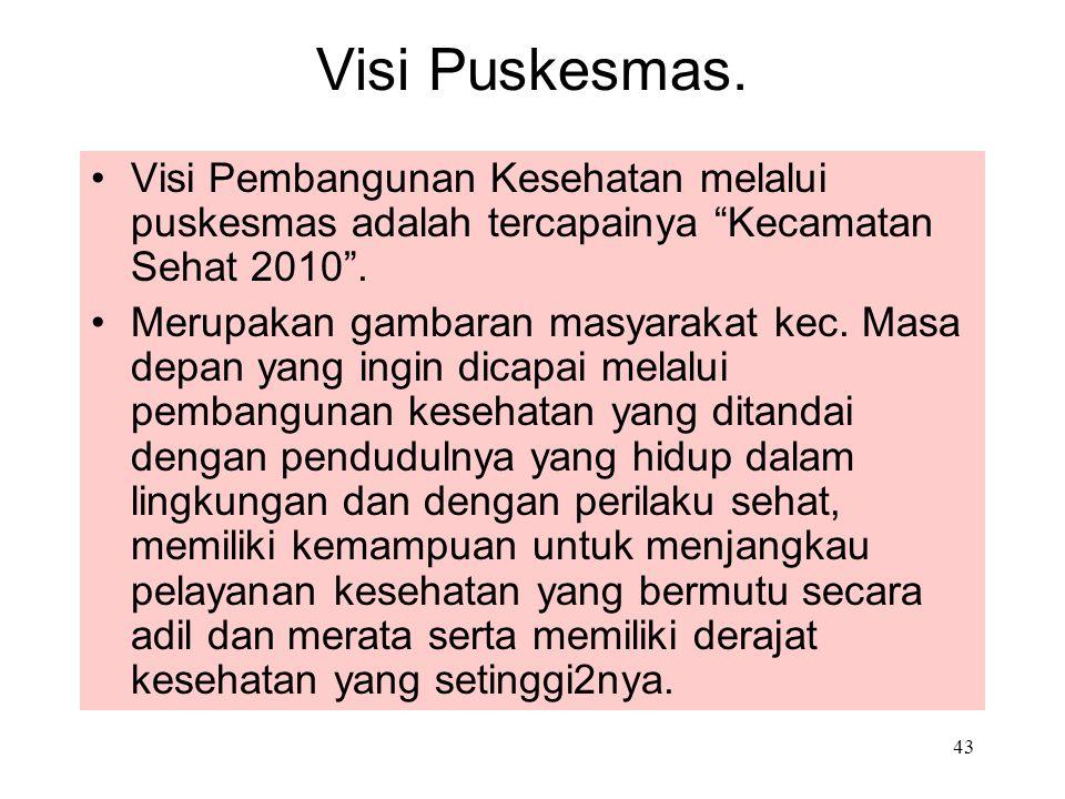 Visi Puskesmas. Visi Pembangunan Kesehatan melalui puskesmas adalah tercapainya Kecamatan Sehat 2010 .