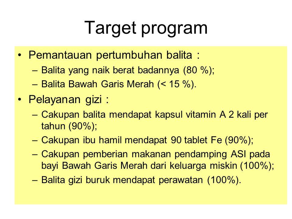 Target program Pemantauan pertumbuhan balita : Pelayanan gizi :