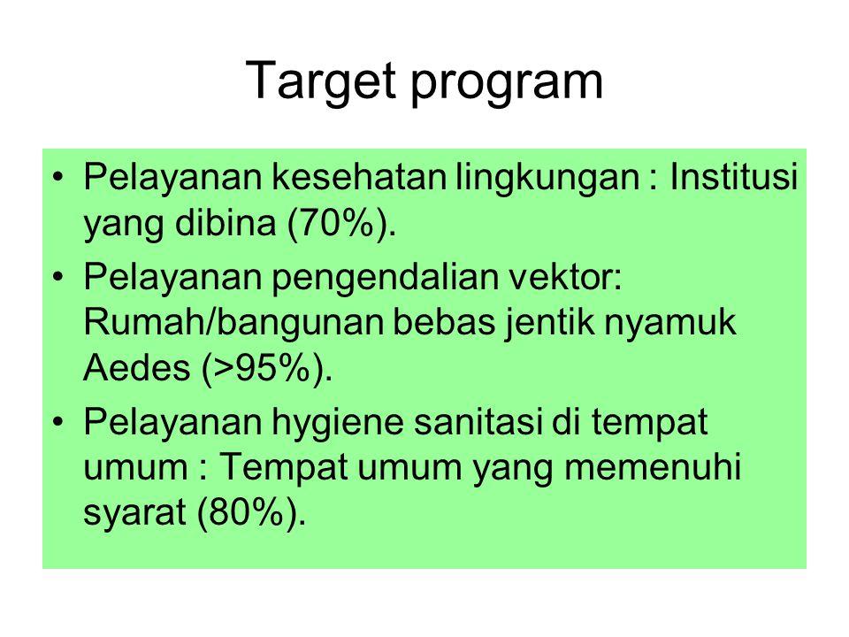 Target program Pelayanan kesehatan lingkungan : Institusi yang dibina (70%).