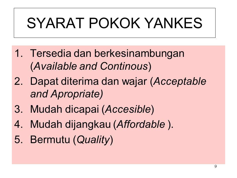 SYARAT POKOK YANKES Tersedia dan berkesinambungan (Available and Continous) Dapat diterima dan wajar (Acceptable and Apropriate)