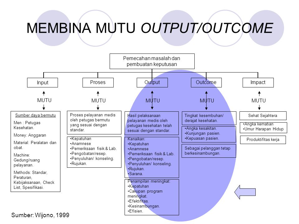 MEMBINA MUTU OUTPUT/OUTCOME