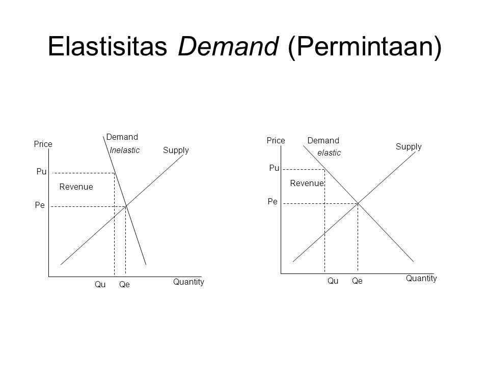 Elastisitas Demand (Permintaan)