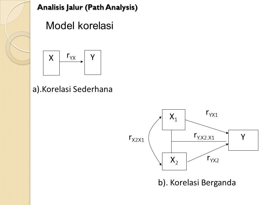 Model korelasi rYX X Y ).Korelasi Sederhana rYX1 X1 rY.X2.X1 rX2X1 Y