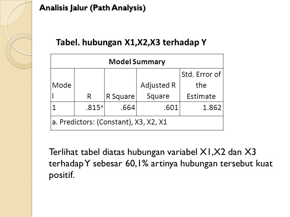 Std. Error of the Estimate