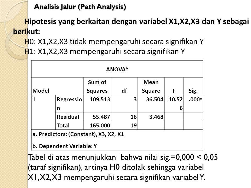 H0: X1,X2,X3 tidak mempengaruhi secara signifikan Y