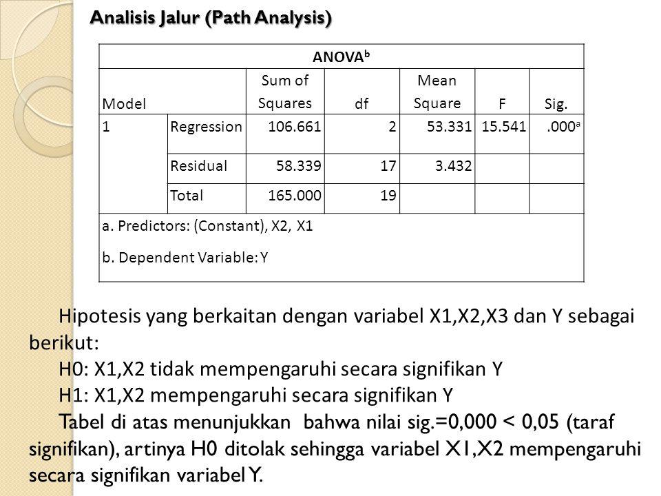 H0: X1,X2 tidak mempengaruhi secara signifikan Y