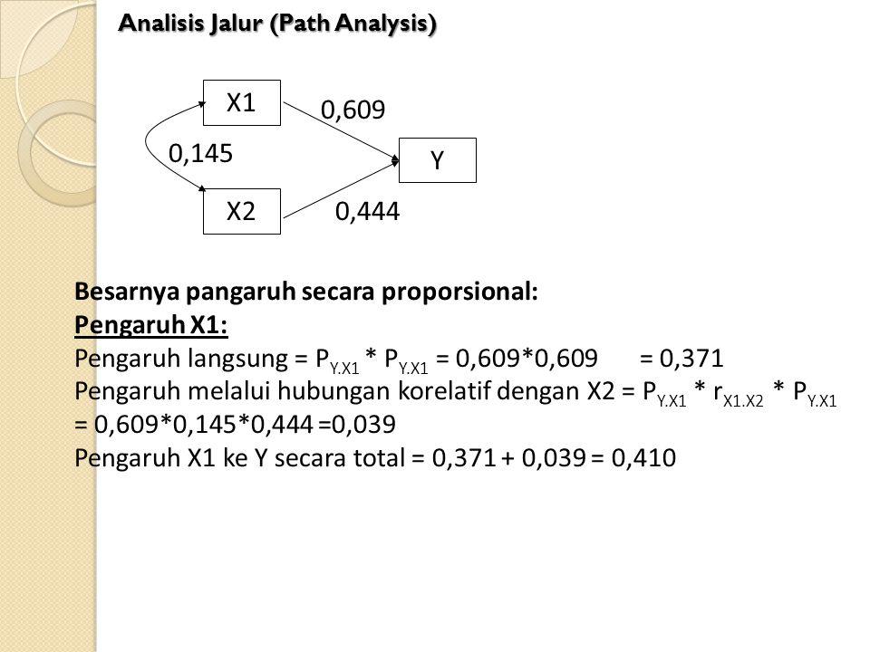X1 0,609 0,145 Y X2 0,444 Besarnya pangaruh secara proporsional: