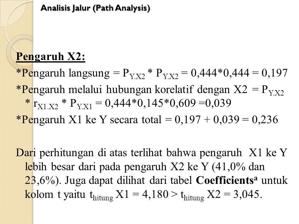 *Pengaruh langsung = PY.X2 * PY.X2 = 0,444*0,444 = 0,197