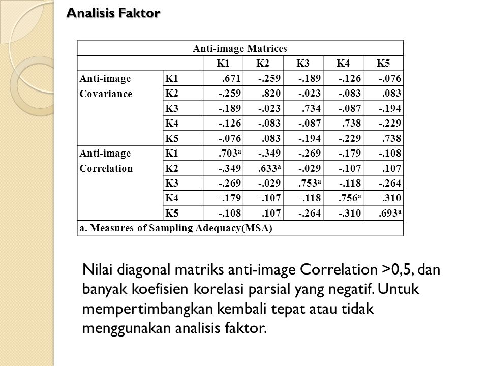 Analisis Faktor Anti-image Matrices. K1. K2. K3. K4. K5. Anti-image Covariance. .671. -.259.