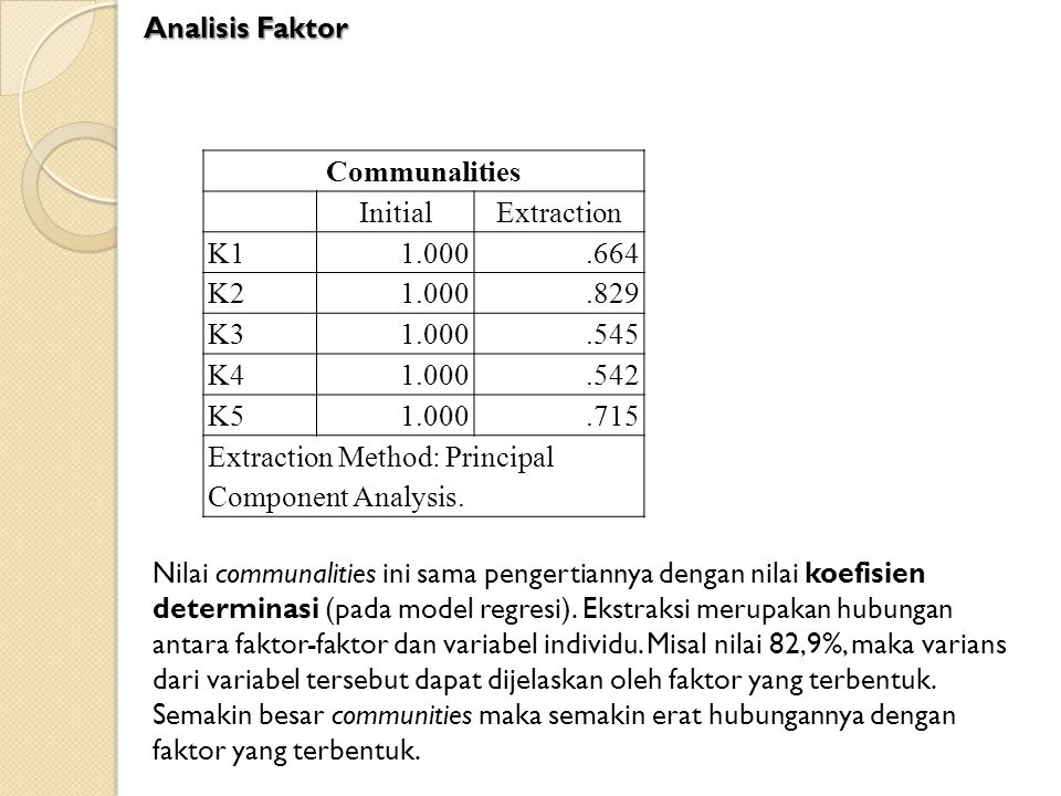 Analisis Faktor Communalities. Initial. Extraction. K1. 1.000. .664. K2. .829. K3. .545. K4.