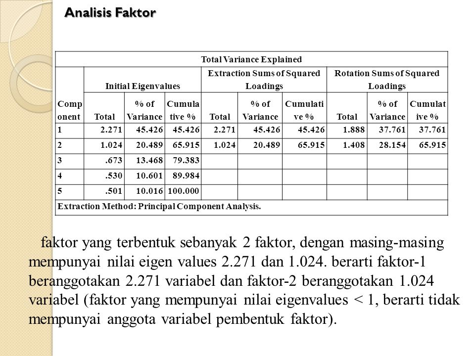Analisis Faktor Total Variance Explained. Component. Initial Eigenvalues. Extraction Sums of Squared Loadings.