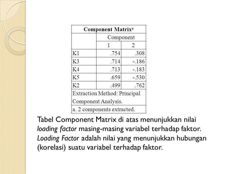 Component Matrixa Component. 1. 2. K1. .754. .308. K3. .714. -.186. K4. .713. -.183. K5.