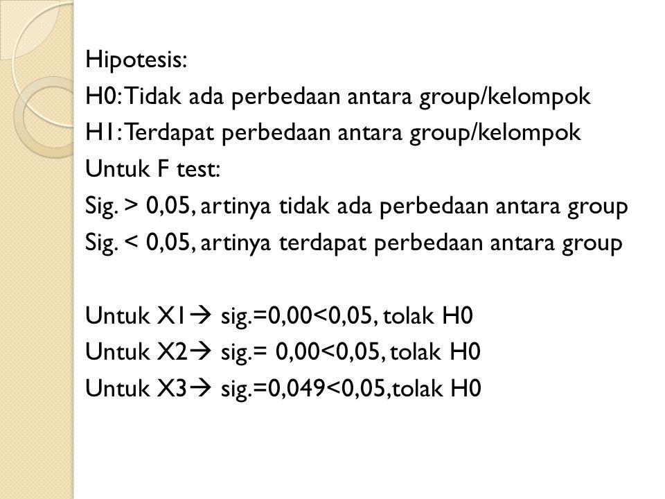 Hipotesis: H0: Tidak ada perbedaan antara group/kelompok H1: Terdapat perbedaan antara group/kelompok Untuk F test: Sig.