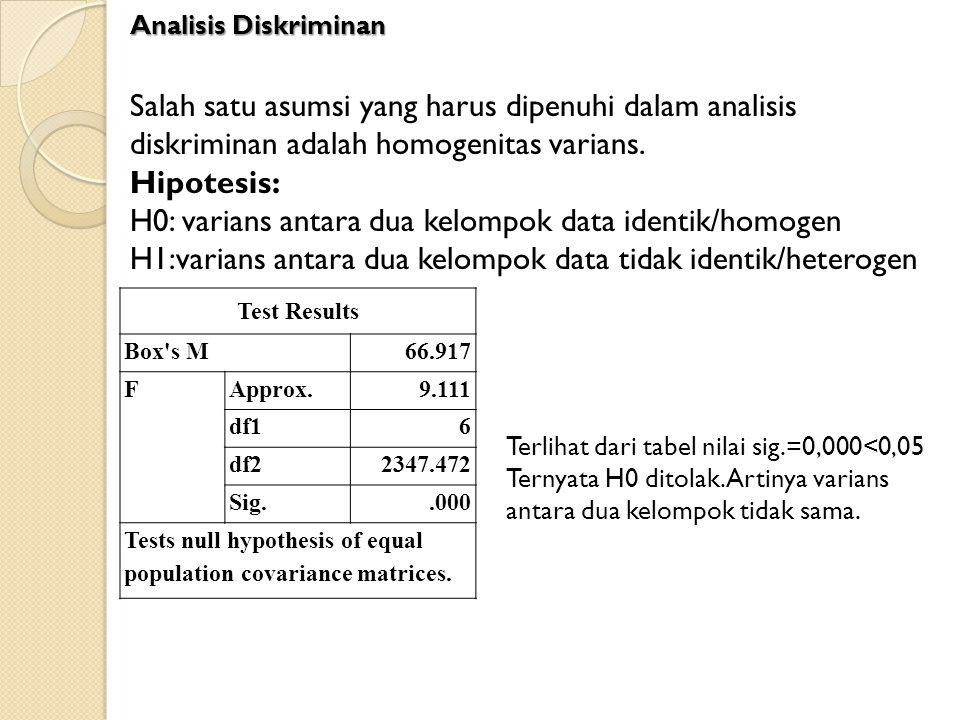 H0: varians antara dua kelompok data identik/homogen