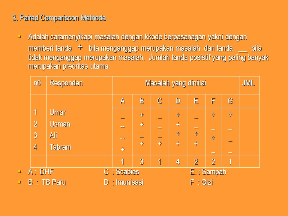 3. Paired Comparisson Methode