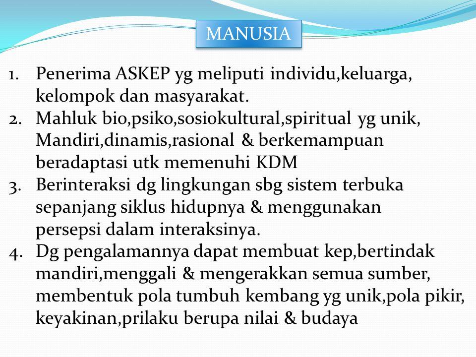 MANUSIA Penerima ASKEP yg meliputi individu,keluarga, kelompok dan masyarakat. Mahluk bio,psiko,sosiokultural,spiritual yg unik,