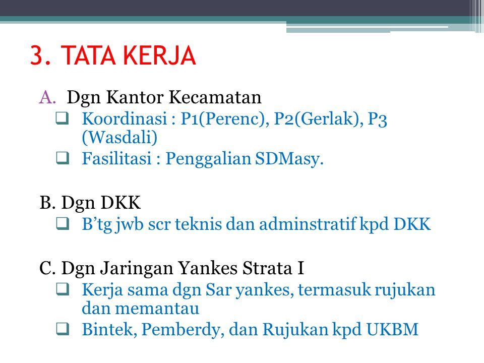 3. TATA KERJA Dgn Kantor Kecamatan B. Dgn DKK