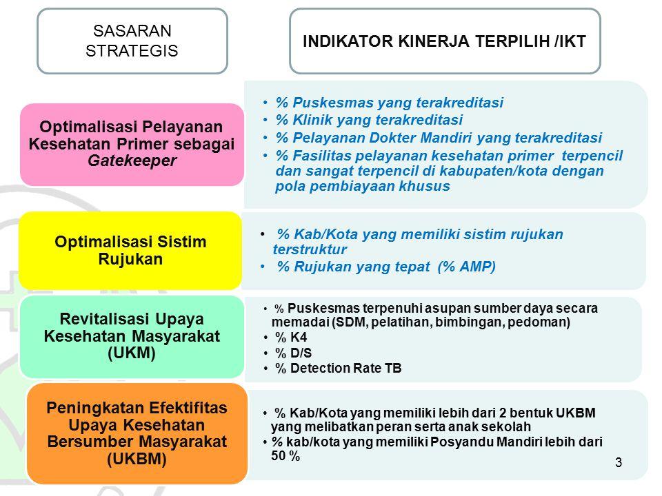 INDIKATOR KINERJA TERPILIH /IKT