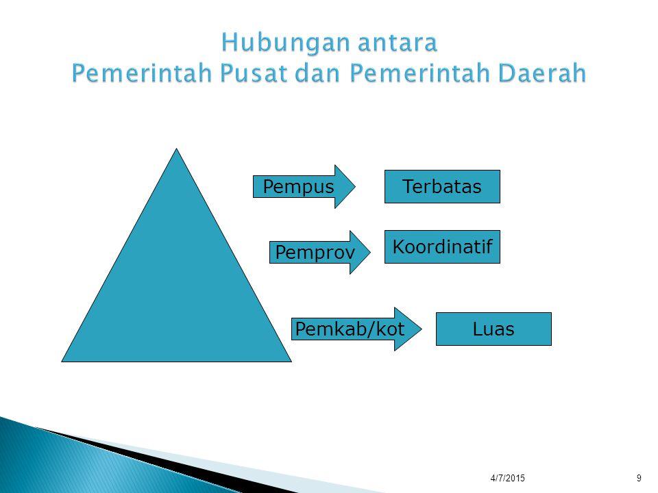 Hubungan antara Pemerintah Pusat dan Pemerintah Daerah