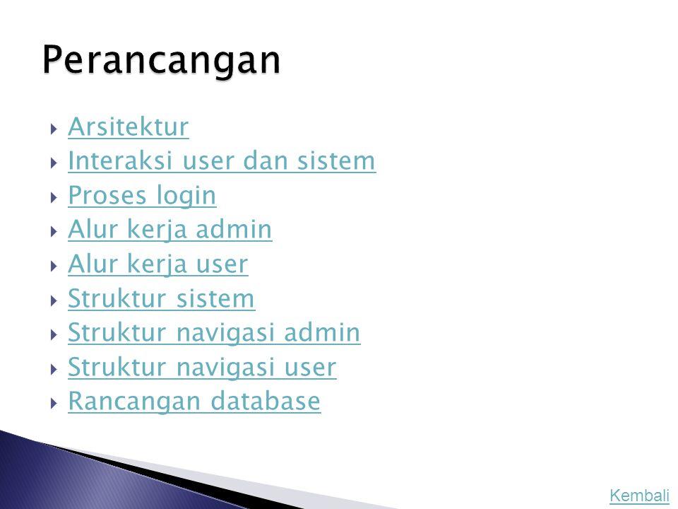 Perancangan Arsitektur Interaksi user dan sistem Proses login
