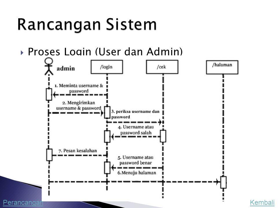 Rancangan Sistem Proses Login (User dan Admin) Perancangan Kembali