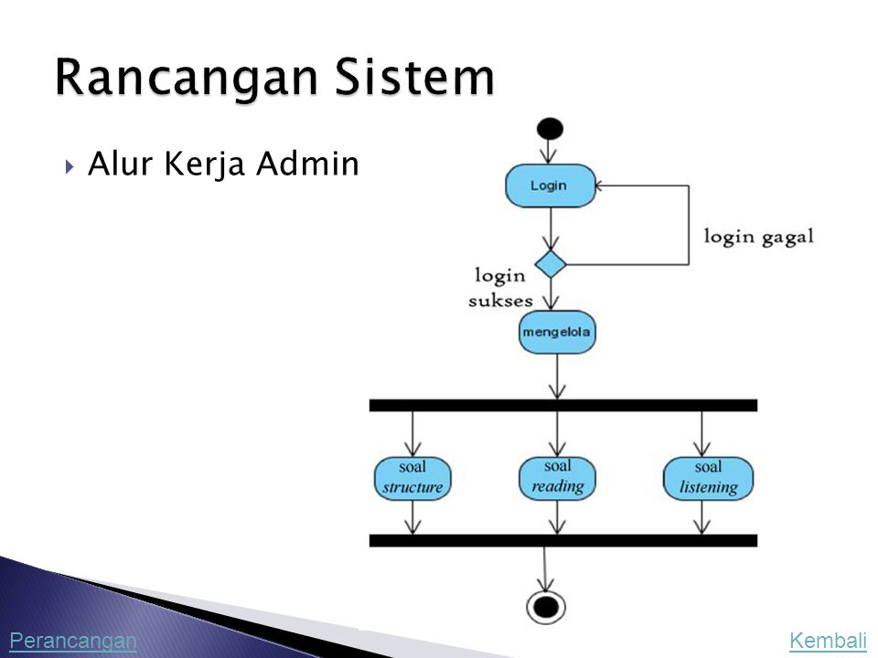 Rancangan Sistem Alur Kerja Admin Perancangan Kembali