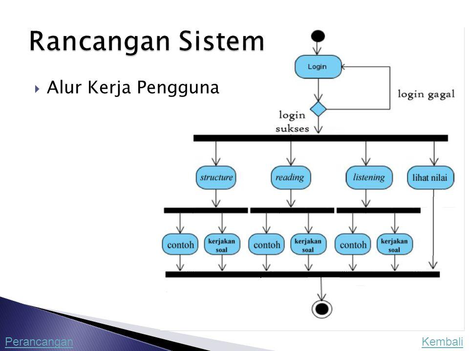 Rancangan Sistem Alur Kerja Pengguna Perancangan Kembali
