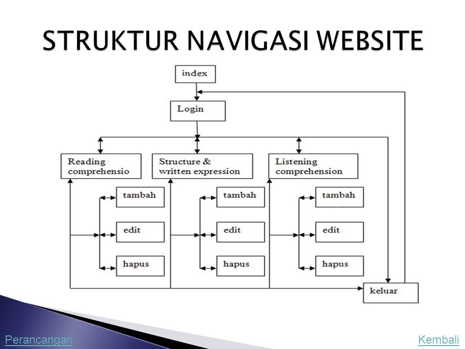 STRUKTUR NAVIGASI WEBSITE