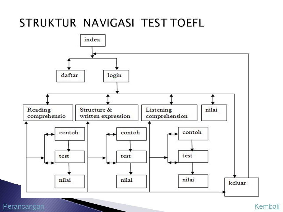 STRUKTUR NAVIGASI TEST TOEFL