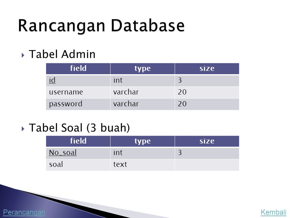 Rancangan Database Tabel Admin Tabel Soal (3 buah) field type size id