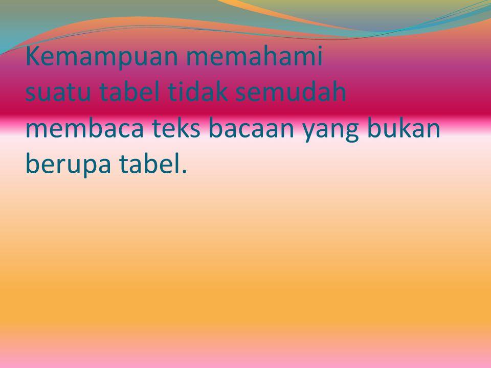 Kemampuan memahami suatu tabel tidak semudah membaca teks bacaan yang bukan berupa tabel.