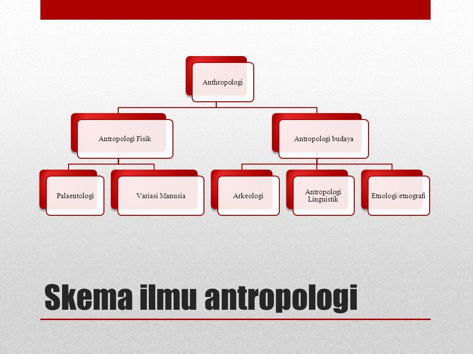 Skema ilmu antropologi