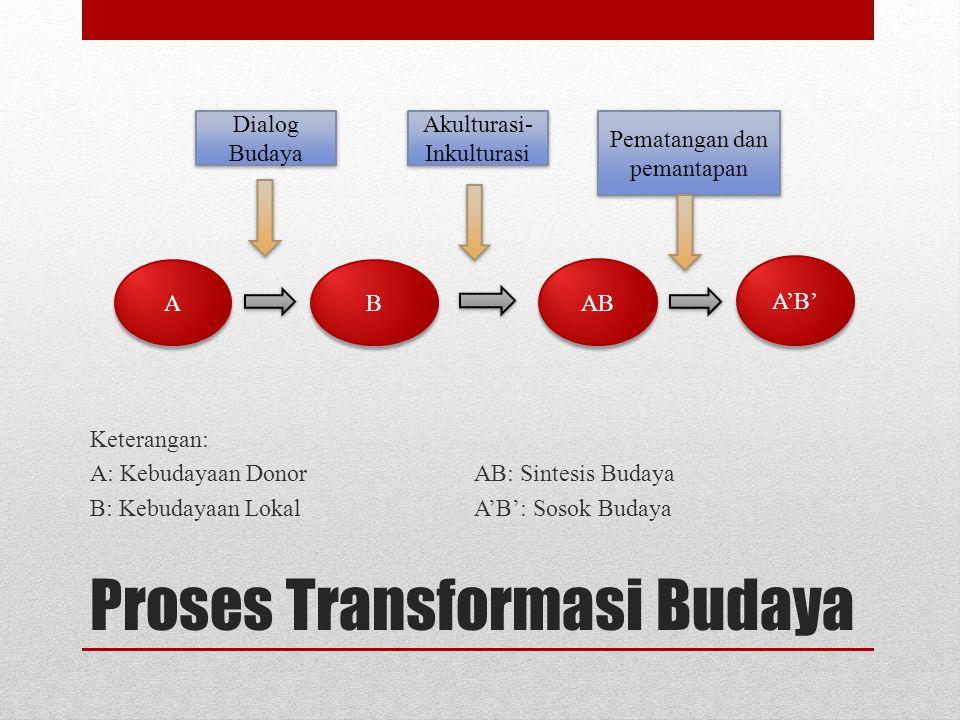 Proses Transformasi Budaya