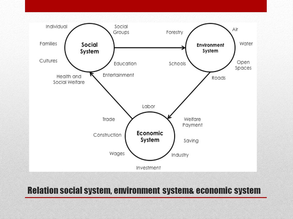 Relation social system, environment system& economic system