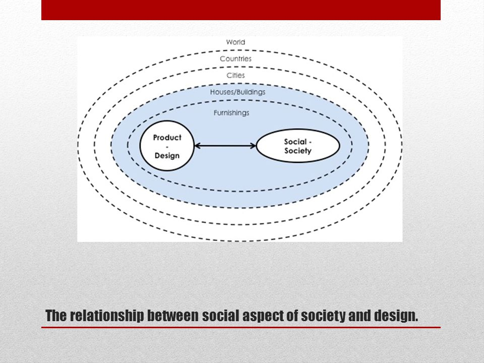 The relationship between social aspect of society and design.