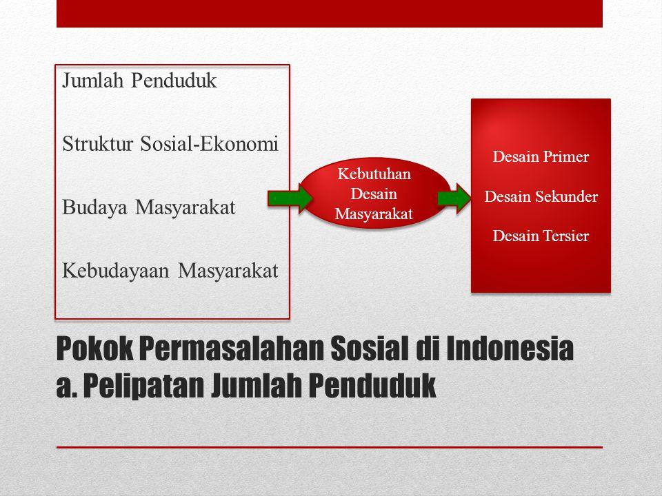 Pokok Permasalahan Sosial di Indonesia a. Pelipatan Jumlah Penduduk